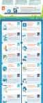 50+ Regular WordPress Maintenance Tasks For A Healthy Site