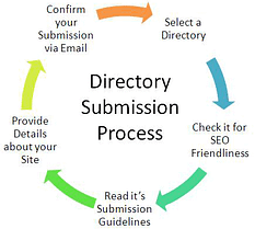 Best High DA 100 Plus Blog Directories to Submit Your Blog Posts Free