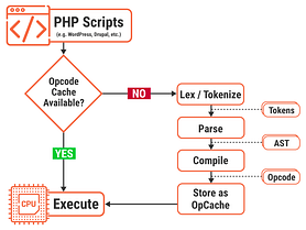 What Are The Best PHP Accelerators?