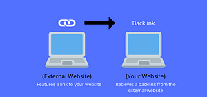 Beginners Guide to Backlinks – Everything You Need to Know to Improve Your Search Rankings