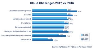 Google Cloud vs AWS en 2020 (Comparando los gigantes)