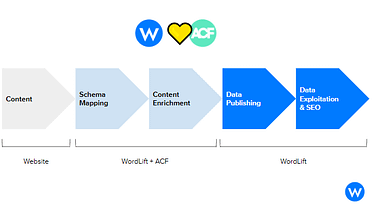 How to turn your content model into a powerful marketing and SEO weapon