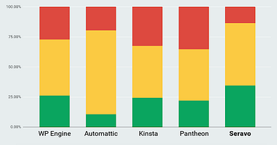 New Google analysis reveals the fastest hosts