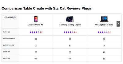 StarCat Reviews 0.5 – Introducing Comparison Table Add-on