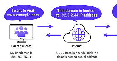 How to Set up a Reverse Proxy (Step-By-Steps for Nginx and Apache)