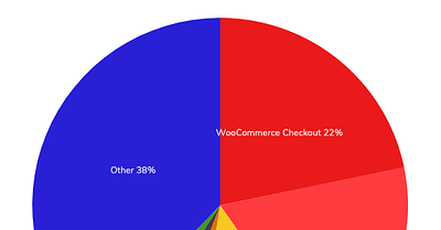 WordPress vs Wix vs Squarespace vs Shopify