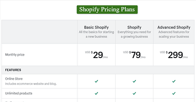 Shopify Pricing Plans 2020 – Choose a Right Plan & Actual Price
