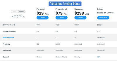 Volusion Pricing Plans 2020 – Get a Right Plan & Total Cost?