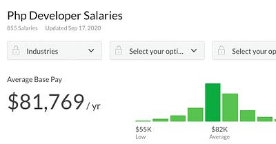 ¿Cuál es el salario promedio de un desarrollador de PHP? Sumérgete en los datos de 2020