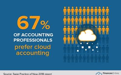 Is It Wise for SMEs to Rely on an Online Accounting Software From the Beginning