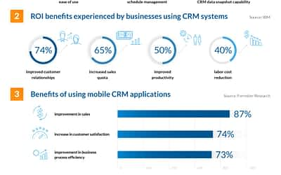 Why You Must Integrate Your Business Website With WordPress CRM System